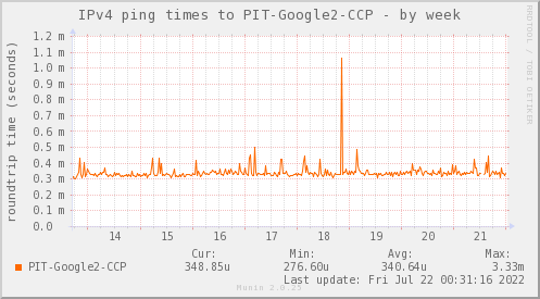 ping_PIT_Google2_CCP-week