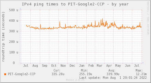 ping_PIT_Google2_CCP-year