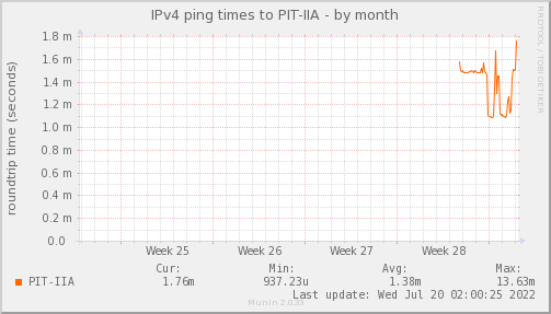 ping_PIT_IIA-month