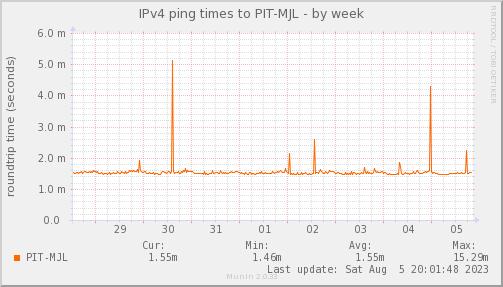 ping_PIT_MJL-week