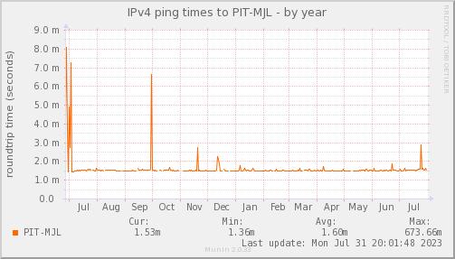 ping_PIT_MJL-year