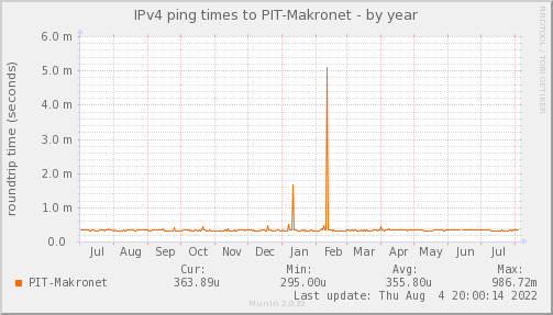 ping_PIT_Makronet-year