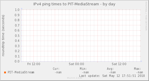 ping_PIT_MediaStream-day.png