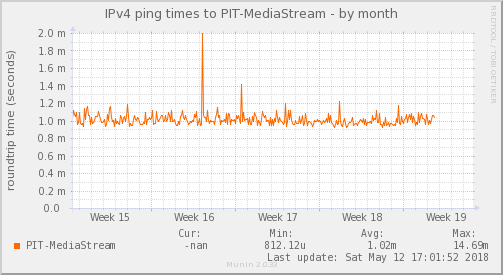 ping_PIT-MediaStream-month