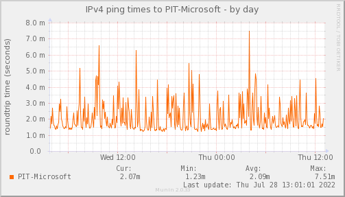 ping_PIT_Microsoft-day.png