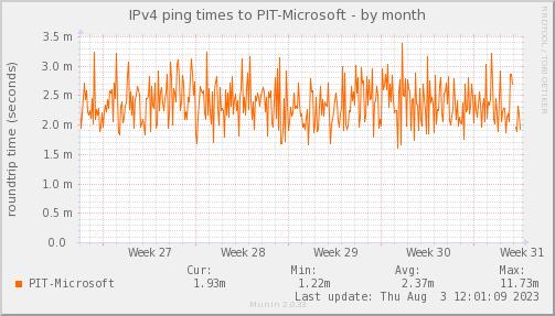 ping_PIT_Microsoft-month