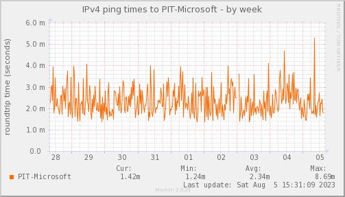 ping_PIT_Microsoft-week