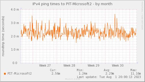 ping_PIT_Microsoft2-month