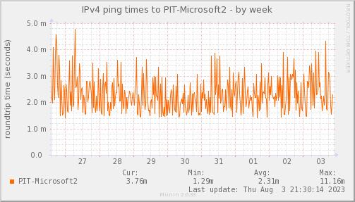 ping_PIT_Microsoft2-week