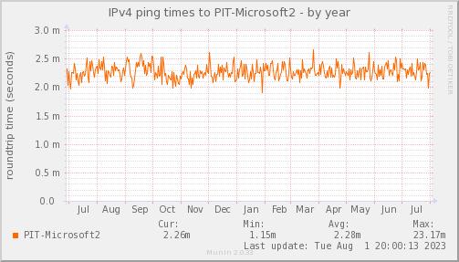 ping_PIT_Microsoft-2year