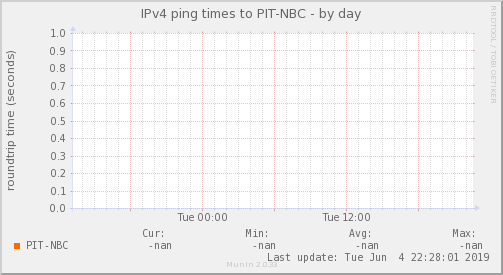ping_PIT_NBC-day.png