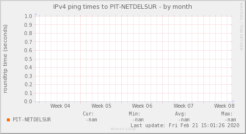 ping_PIT_NETDELSUR-month
