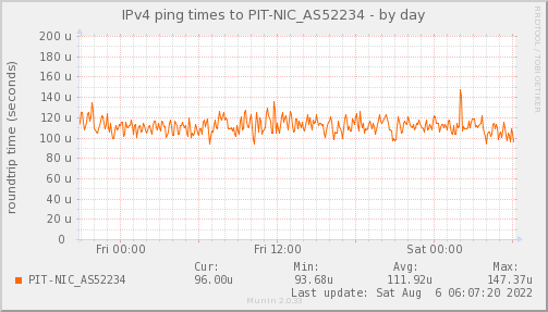ping_PIT_NIC_AS52234-day.png