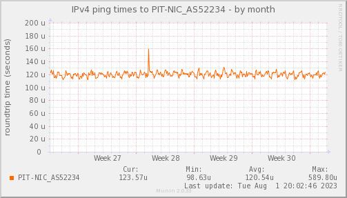 ping_PIT_NIC_AS52234-month