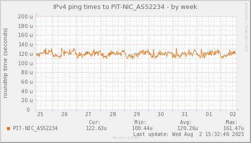 ping_PIT_NIC_AS52234-week