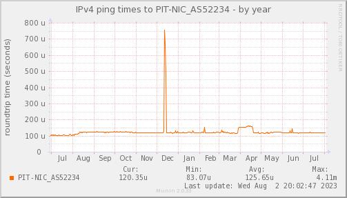 ping_PIT_NIC_AS52234-year