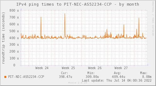 snmp_PIT_Chile_Red_if_percent_SCL-month