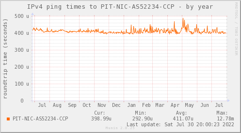 ping_PIT_NIC_AS52234_CCP-year
