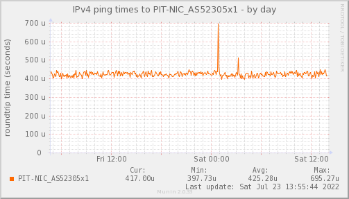 ping_PIT_NIC_AS52305x1-day.png