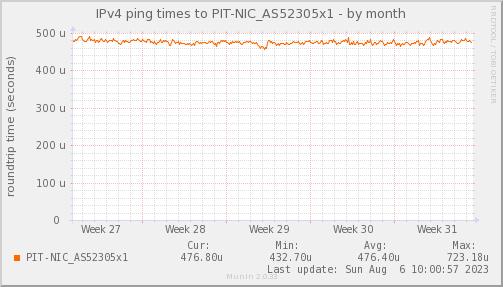 ping_PIT_NIC_AS52305x1-month