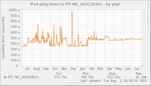 ping_PIT_NIC_AS52305x1-year
