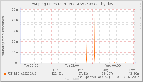 ping_PIT_NIC_AS52305x2-day.png