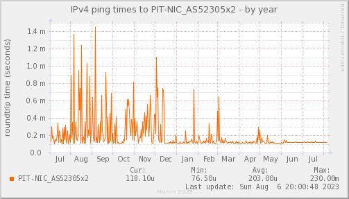 ping_PIT_NIC_AS52305x2-year