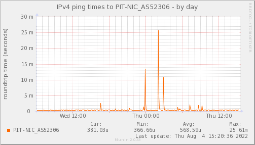 ping_PIT_NIC_AS52306-day.png