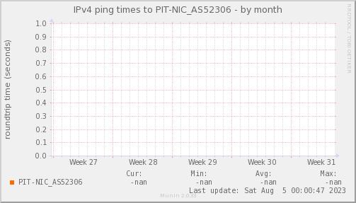 ping_PIT_NIC_AS52306-month