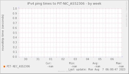 ping_PIT_NIC_AS52306-week