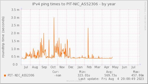 ping_PIT_NIC_AS52306-year