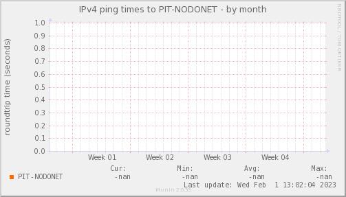 ping_PIT_NODONET-month