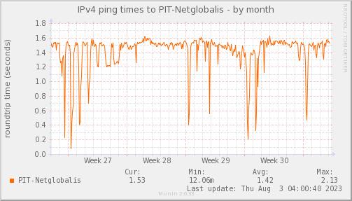 ping_PIT_Netglobalis-month