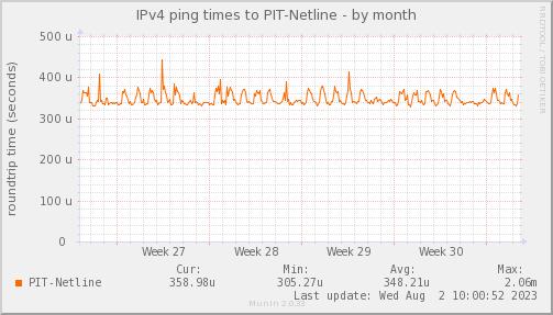 ping_PIT_Netline-month