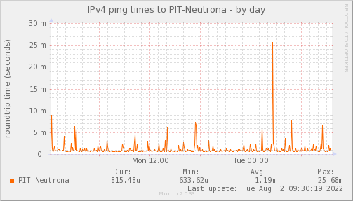 ping_PIT_Neutrona-day.png