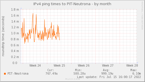 ping_PIT_Neutrona-month