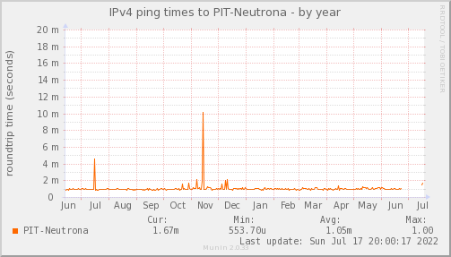 ping_PIT_Neutrona-year