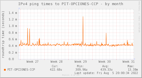 ping_PIT_OPCIONES_CCP-month
