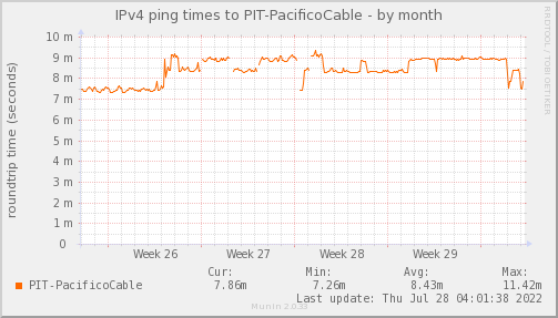 ping_PIT_PacificoCable-month