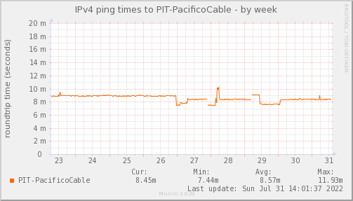 ping_PIT_PacificoCable-week