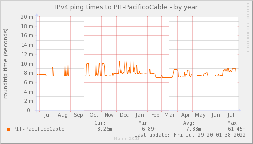 ping_PIT_PacificoCable-year