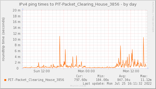 ping_PIT_Packet_Clearing_House_3856-day.png