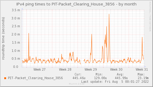 ping_PIT_Packet_Clearing_House_3856-month