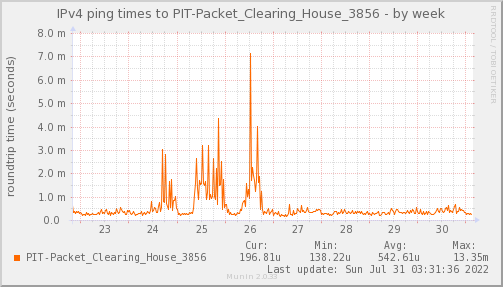 ping_PIT_Packet_Clearing_House_3856-week