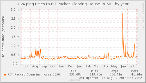 ping_PIT_Packet_Clearing_House_3856-year