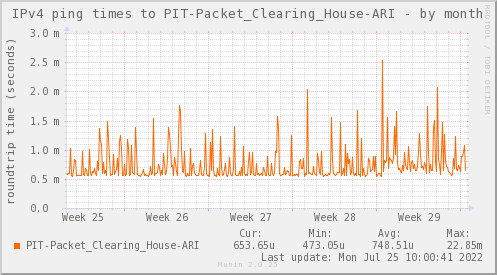 ping_PIT_Packet_Clearing_House_ARI-month.png