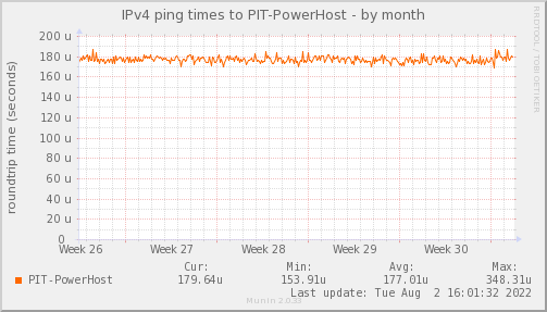 ping_PIT_PowerHost-month