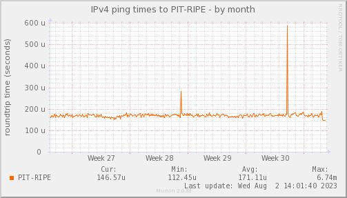 ping_PIT_RIPE-month