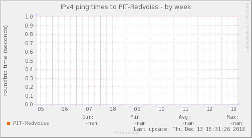 ping_PIT_Redvoiss-week