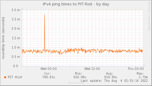 ping_PIT_Riot-day.png
